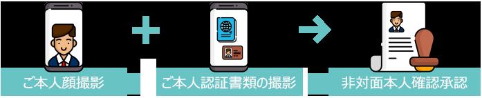 aiDee ekyc cometrue.ai AI cloud platform 人工知能基盤の非対面本人認証 顔認識, eKYC aiDee -jp, cometrue.ai