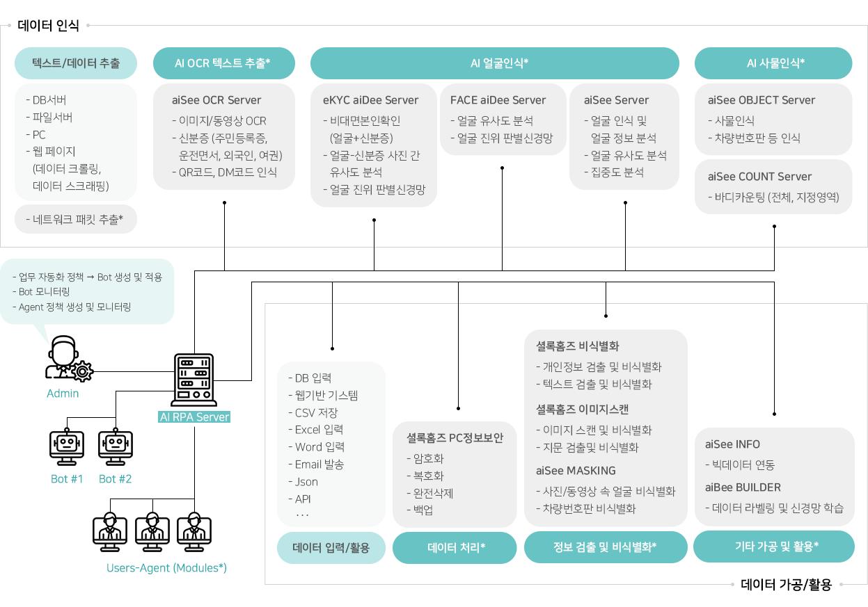 문서 및 이미지에서 의미있는 데이터를 추출 후 가공하여 업무자동화(RPA)에 활용 빅데이터와 인공지능 신경망 학습 등에 활용 단순반복업무처리 데이터가공및활용 스마트시티 금융권 경영지원 유통 물류 의료 분야, AI RPA, cometrue.ai