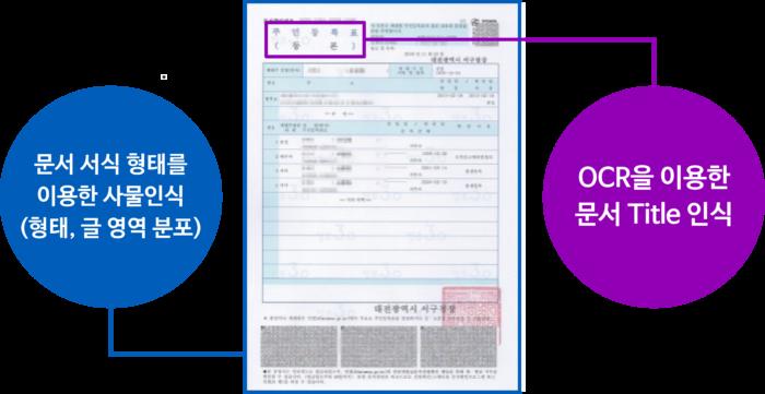 문서 및 이미지에서 의미있는 데이터를 추출 후 가공하여 업무자동화(RPA)에 활용 빅데이터와 인공지능 신경망 학습 등에 활용 단순반복업무처리 데이터가공및활용 스마트시티 금융권 경영지원 유통 물류 의료 분야, aiSee CLASSIFY, cometrue.ai
